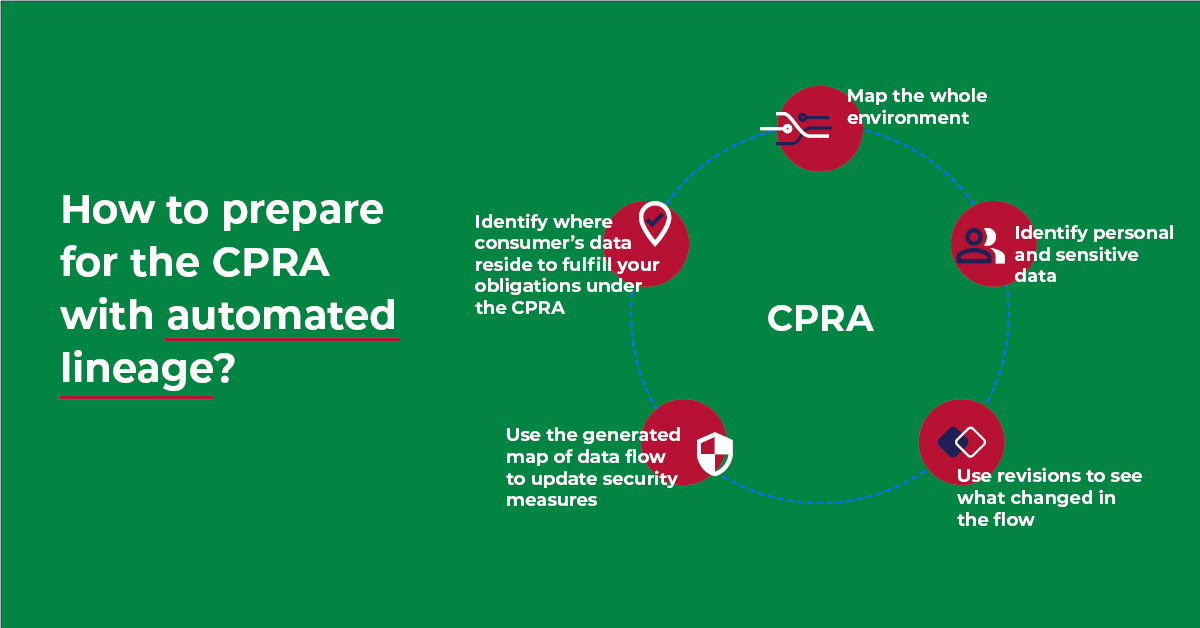 Prepare for the CPRA with automated data lineage